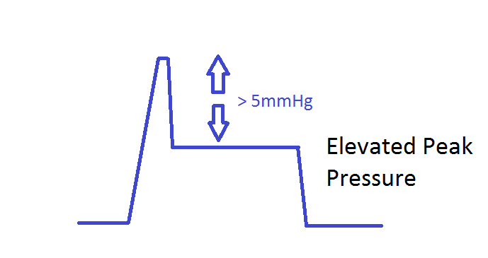 elevated peak pressure